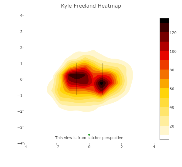 freeland heatmap