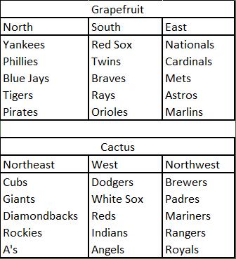 MLBrealignment